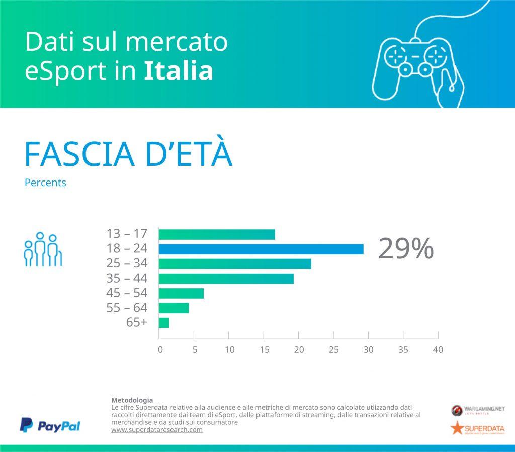 paypal superdata research italia età