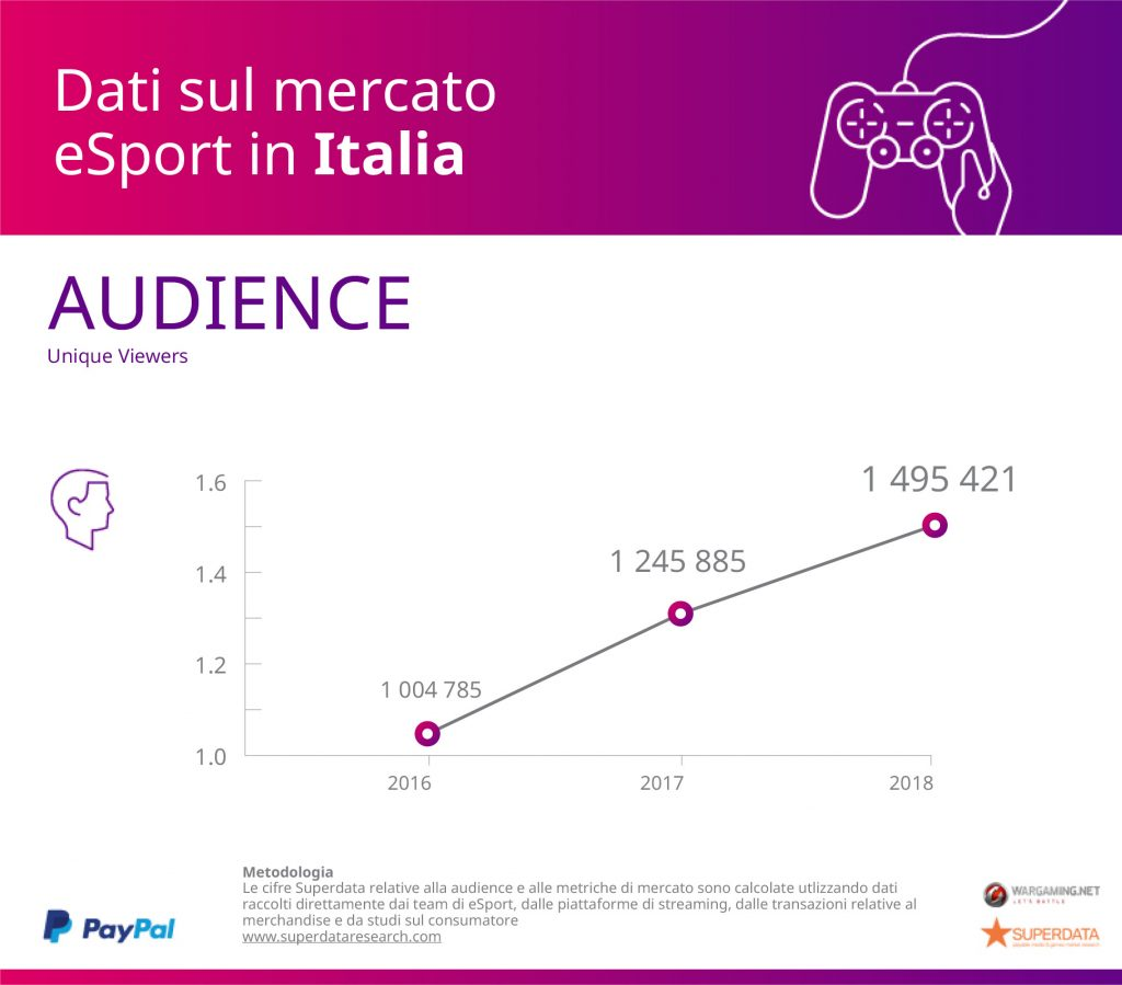 paypal superdata research italia audience