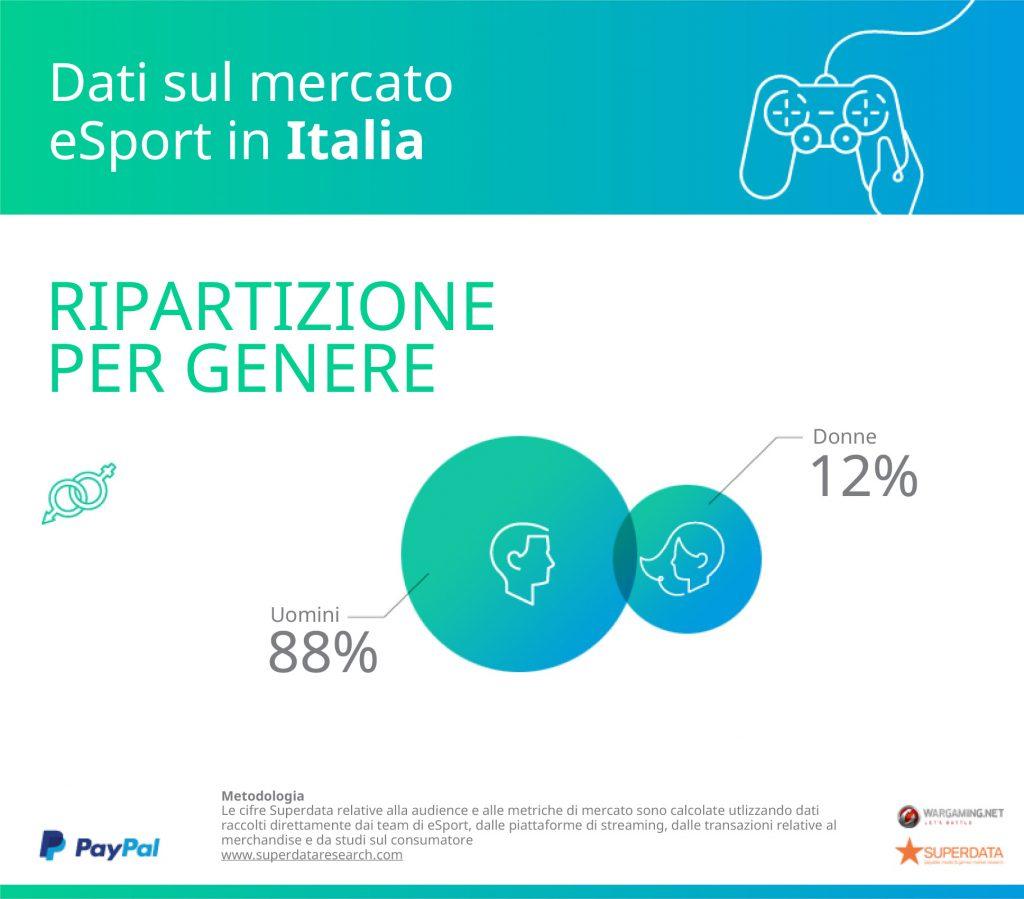 paypal superdata research italia genere