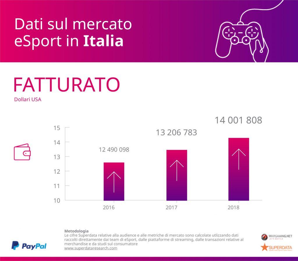paypal superdata research italia fatturato