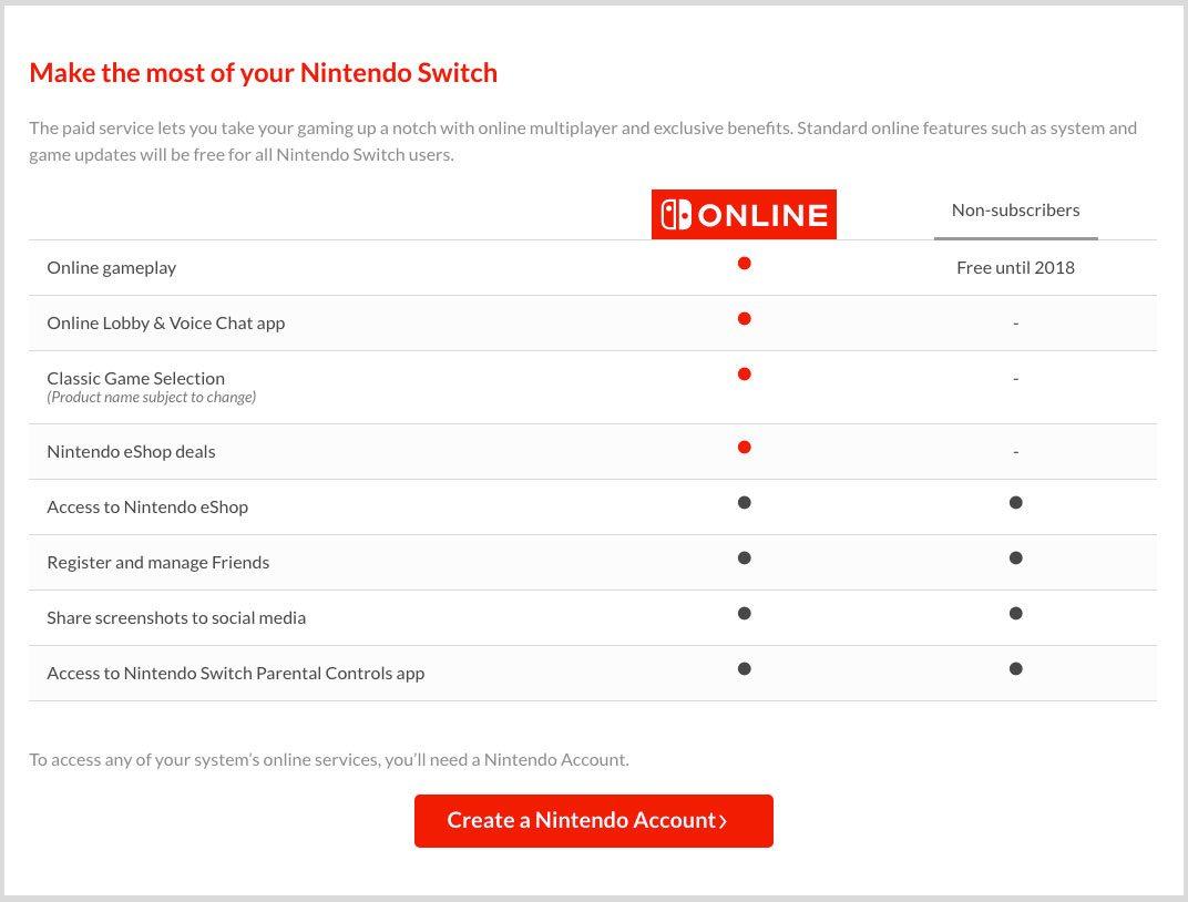 Nintendo Switch: servizi Online