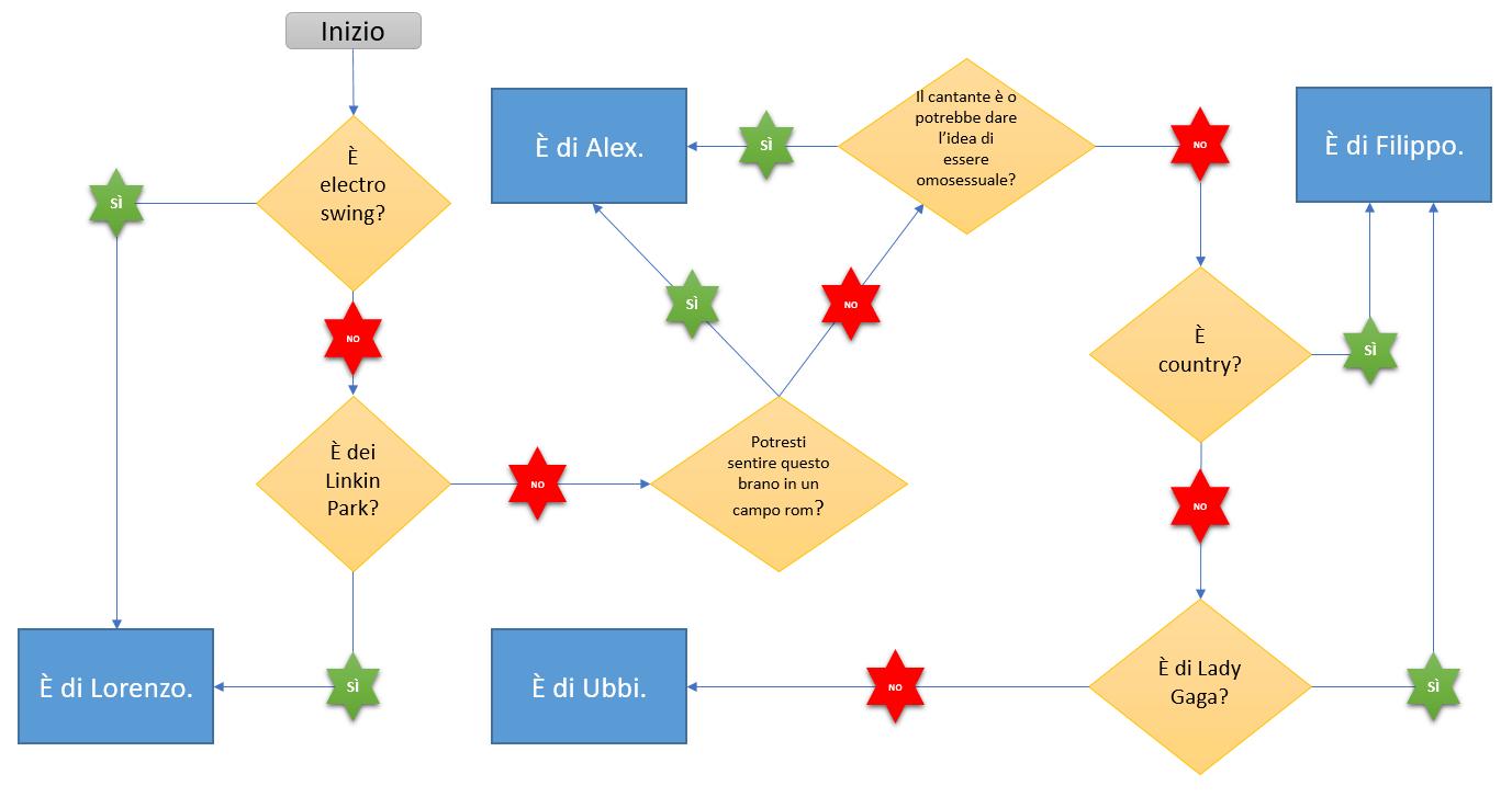 Diagramma di flusso per la playlist della vacanza