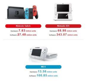 nintendo switch vendite