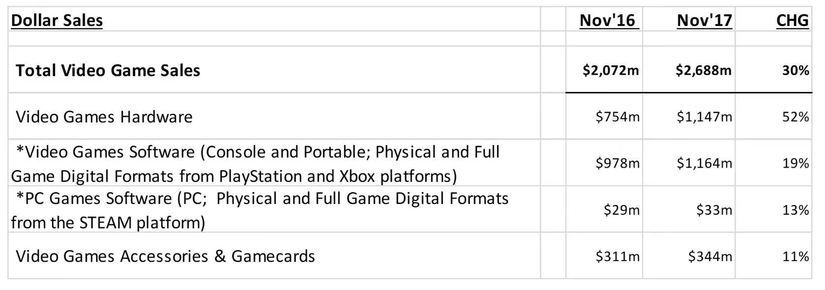 dati di vendita videogiochi