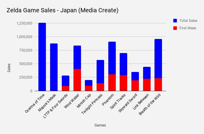 Zelda Record Giappone