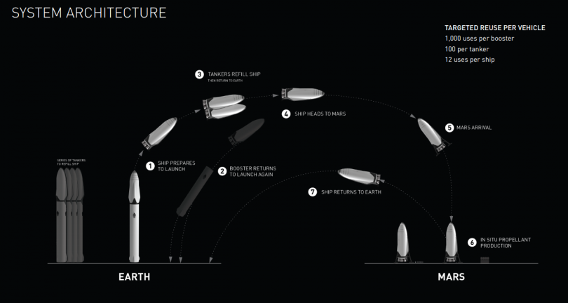 Interplanetary Transport System
