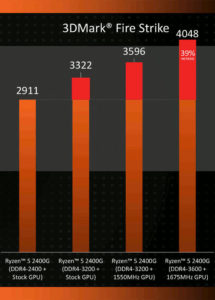 Aumento di prestazioni con RAM e Overclock