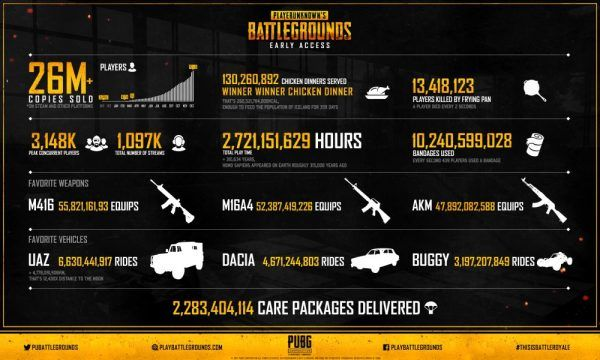 PlayerUnknown's Battlegrounds raggiunge le 26 milioni di copie vendute