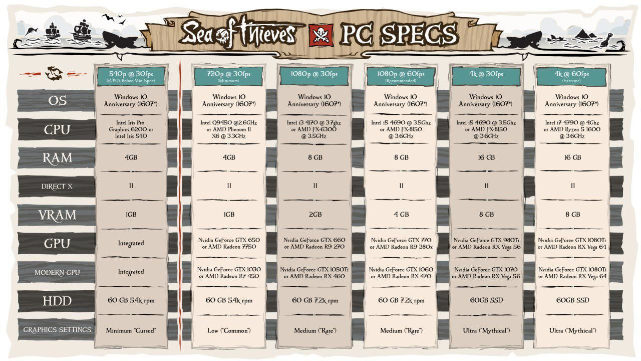 sea of thieves requisiti