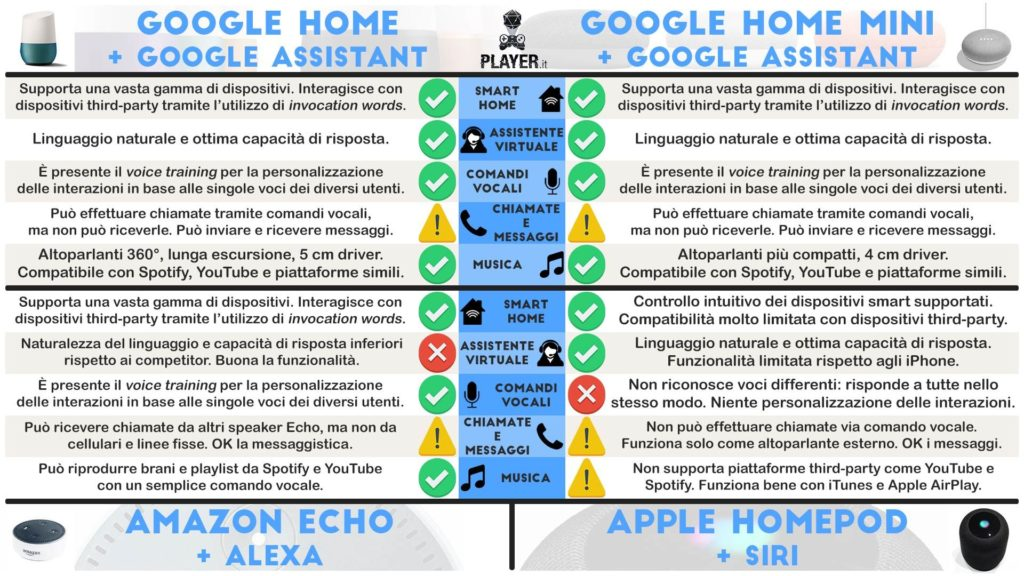 Confronto Echo HomePod Google Home e Google Home Mini