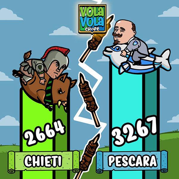Classifiche Vola Vola Sfida Abruzzese, vincitori Vola Vola - Sfida Abruzzese Chieti vs Pescara, premi Vola Vola - Sfida Abruzzese Chieti vs Pescara