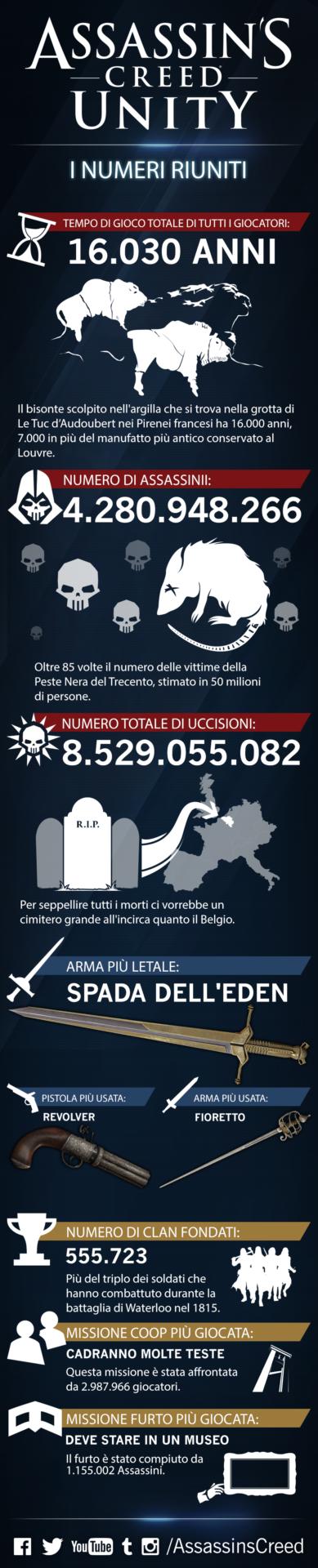 assassin-s-creed-unity-infografica
