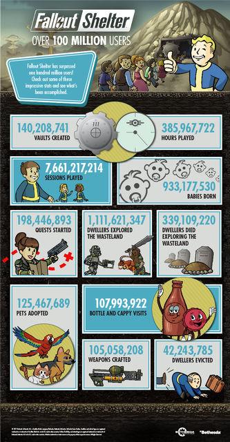 fallout-shelter-100-milioni-utenti
