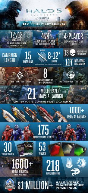 halo_5-infografica-durata-campagna