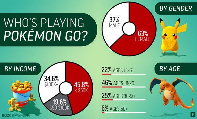 statistiche-pokemon-go