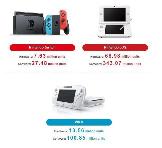 switch-console-distribuite