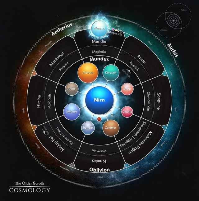 L'intricata Cosmogonia di The Elder Scrolls