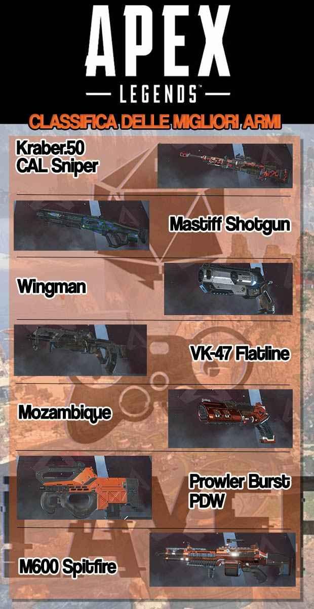 Apex legends classifica delle migliori armi
