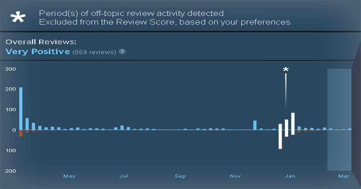 Grafico che mostra l'andamento delle recensioni positive di un gioco