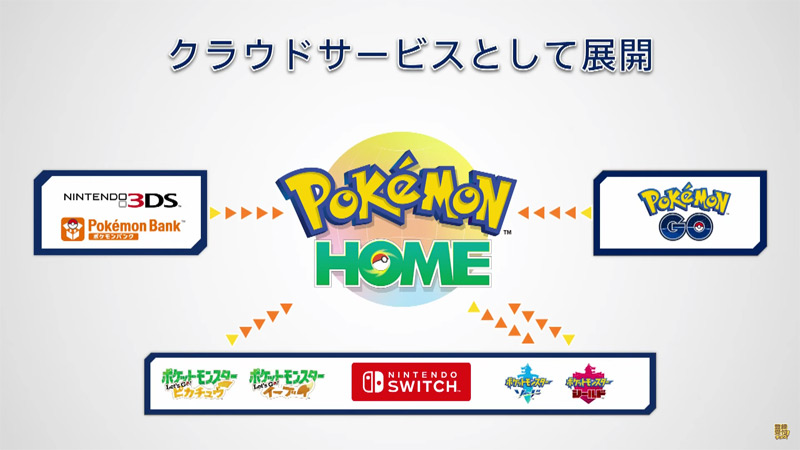 Pokémon Home, The Pokèmon Company, Pokèmon Press conference, 2020, Nintendo 3DS, pokébank, pokébanca, Pokémon bank, Spada e Scudo, Let's go Eevee, Let's go Pikachu