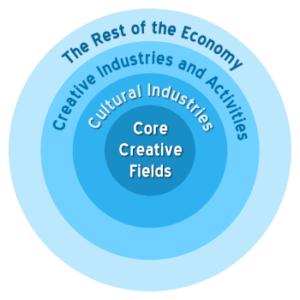 economia creativa d&d
