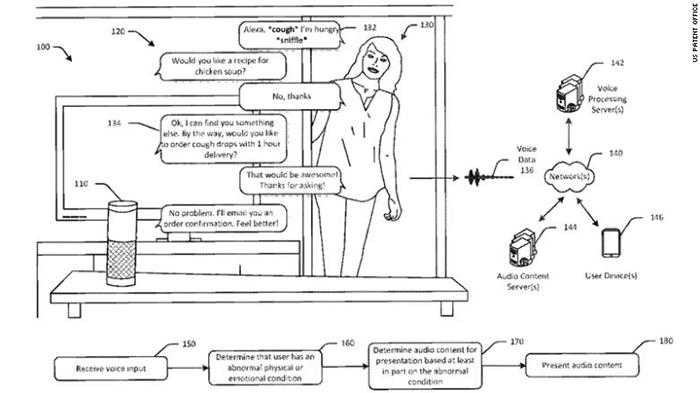 amazon wearable patent