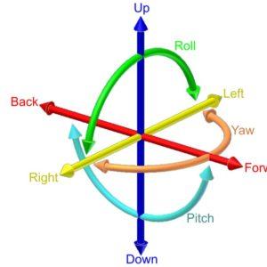 Schema colorato che descrive i sei gradi essenziali di libertà