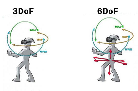 Due figure mostrano il funzionamento dei vari gradi di libertà. A sinistra, tre gradi di libertà, a destra, la stessa immagine con i tre gradi aggiuntivi