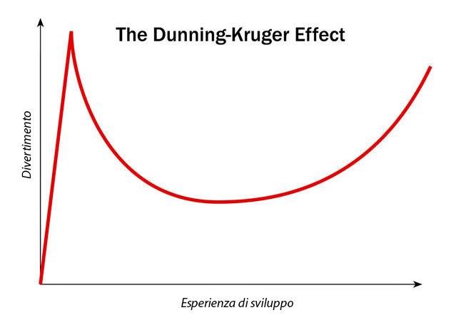 Grafico di Dunning Kruger sul divertimento e la capacita di saper sviluppare