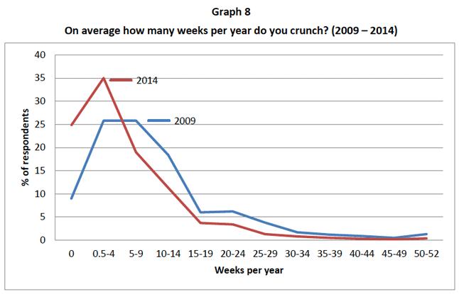 Grafico che mostra come il Crunch sia mediamente aumentato negli ultimi anni