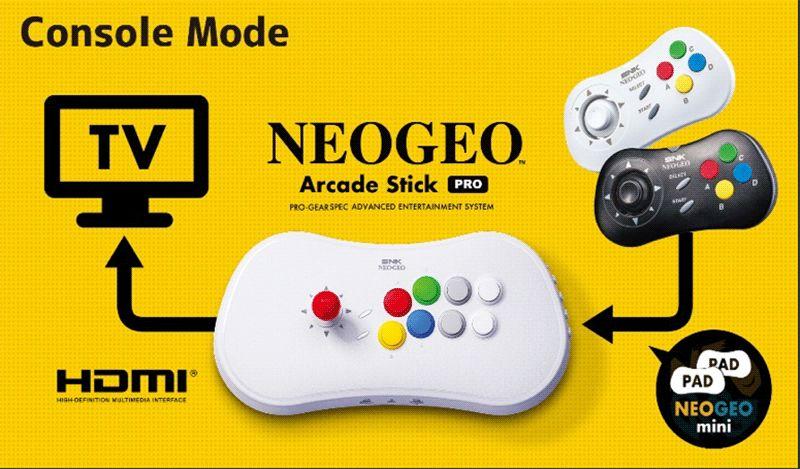 Uno schema riassuntivo del funzionamento di NEOGEO Arcade Stick Pro.