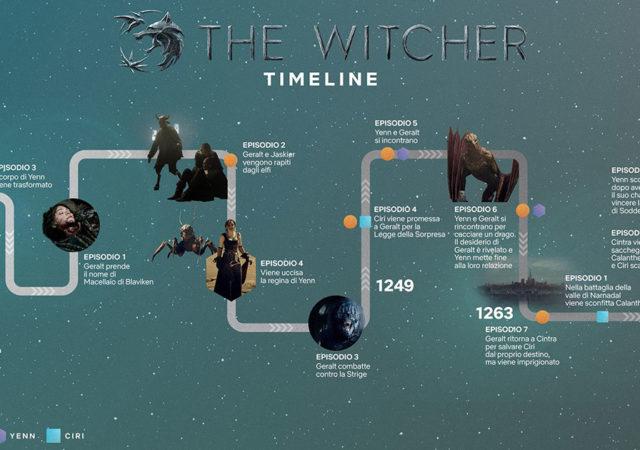 La timeline esatta della prima stagione di The Witcher