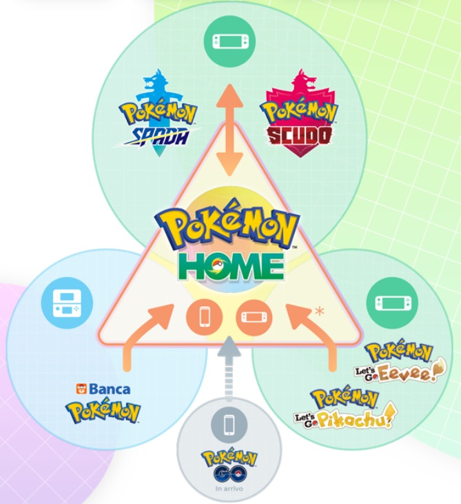 Pokemon Home, tutte le versioni compatibili
