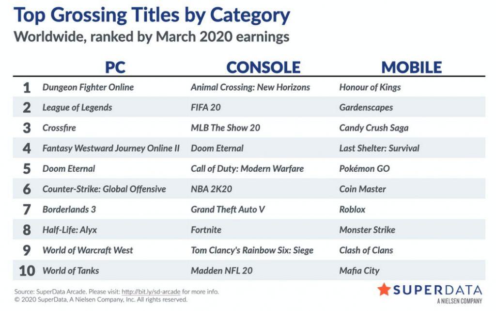 Stime di vendita dei videogiochi per Marzo 2020. Alyx è ottavo.