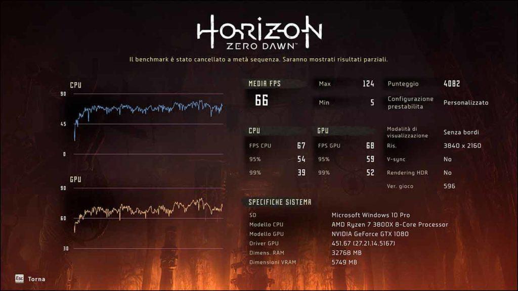 horizon zero dawn benchmark