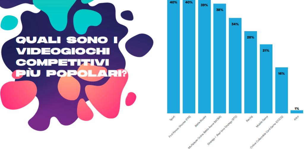 eSports più poopolari in Italia.