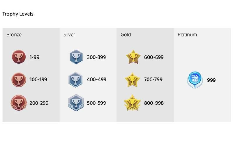 PlayStation, nuovi trofei PlayStation, trofei PlayStation, nuova classificazione trofei PS, PlayStation 5