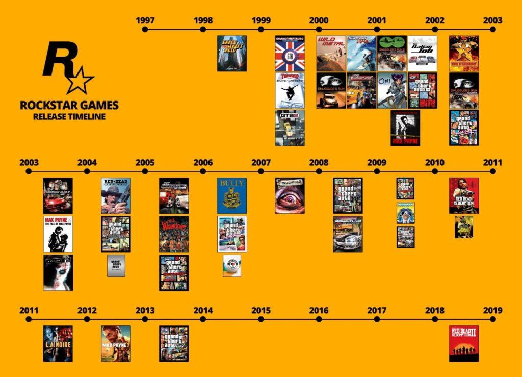 Rockstar Games timeline