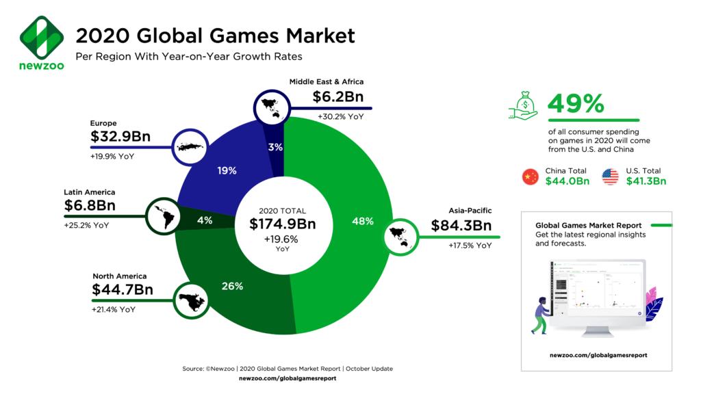 2020 Global Games Market