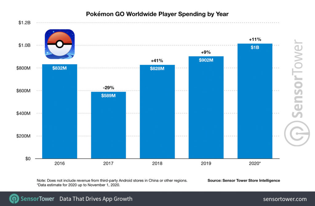 Grafico sui guadagni di Pokémon GO nel corso degli anni