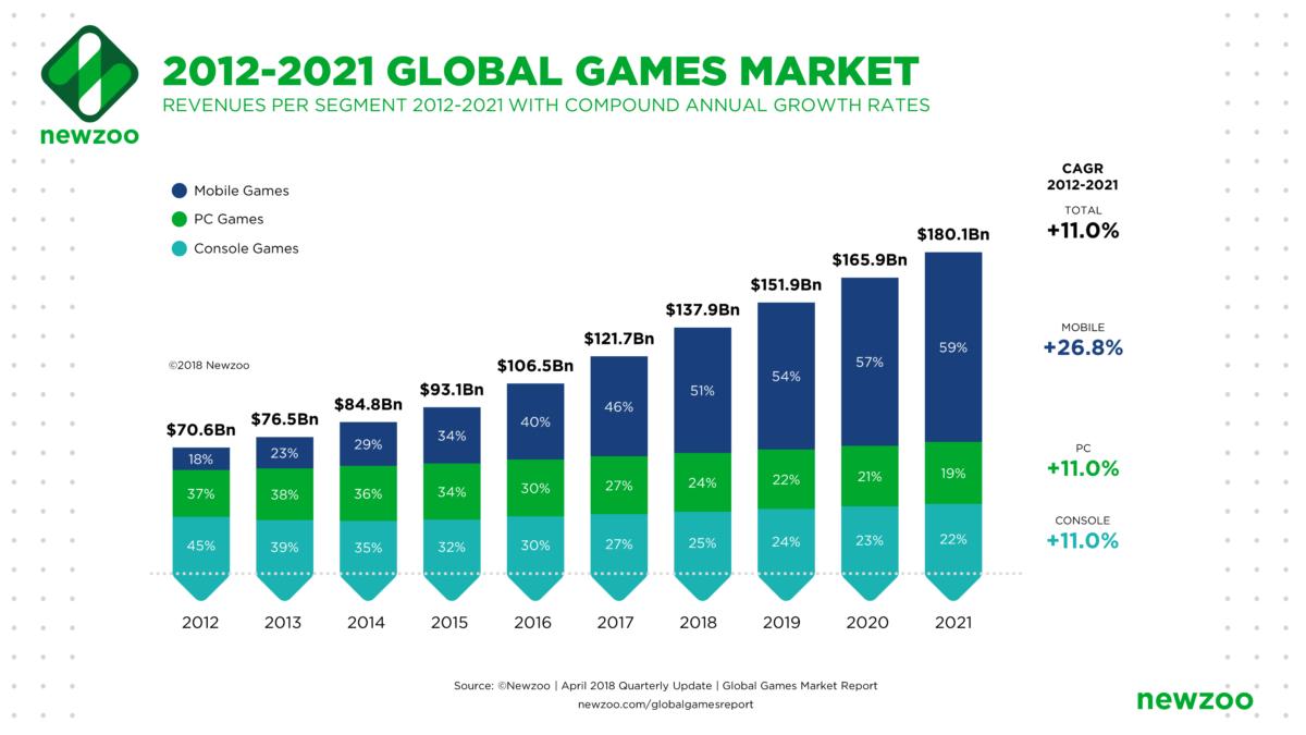 Aumento del valore del mercato del gaming negli ultimi 10 anni.