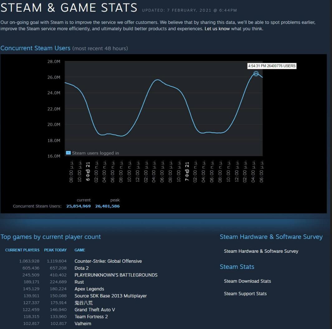 Valve - utenti connessi simultaneamente su steam