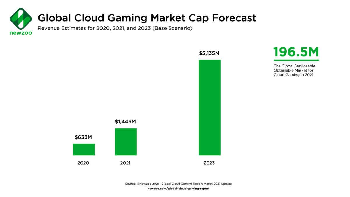 Previsioni dei ricavi del settore cloud gaming fino al 2023
