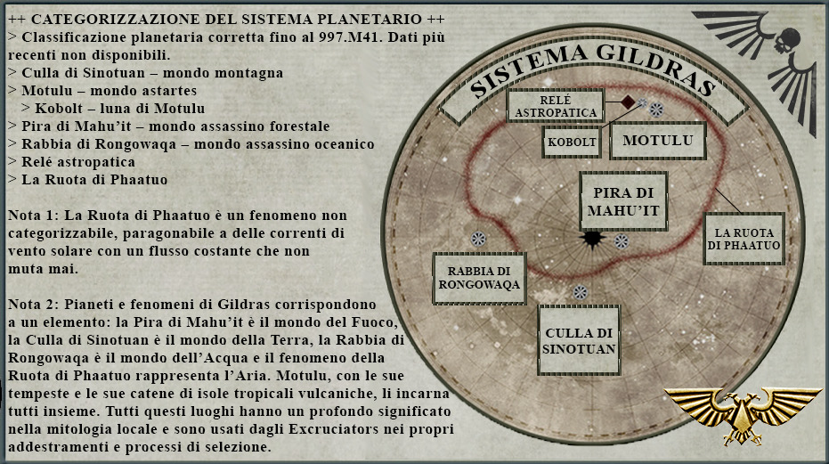 Sistema Gildras nella Zona di Guerra Charadon