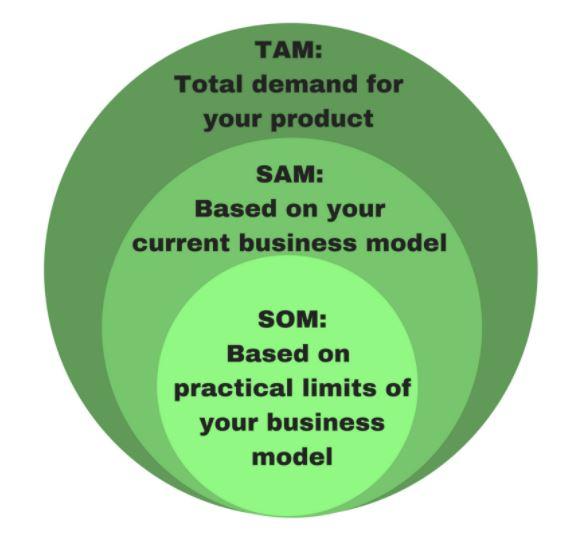 Schema TAM-SAM-SOM