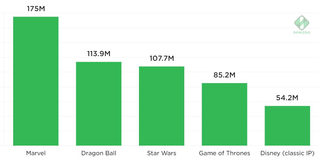 top IP-based franchise di mobile gaming negli USA