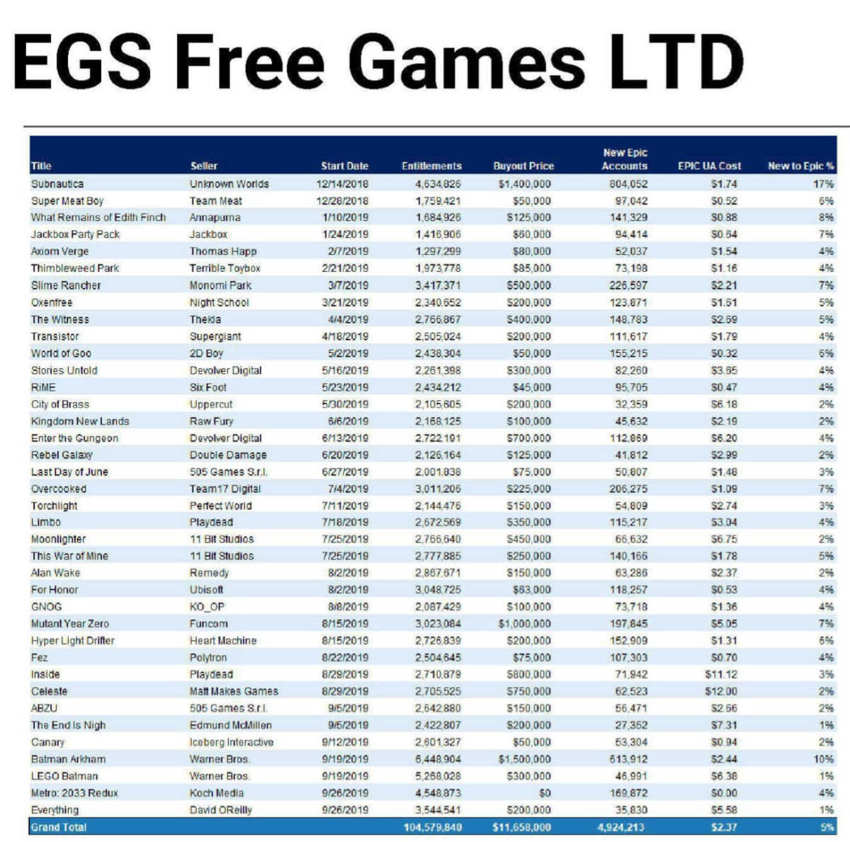 epic games store, epic games, epic games giochi gratuiti, epic games giochi gratuiti costo licenze