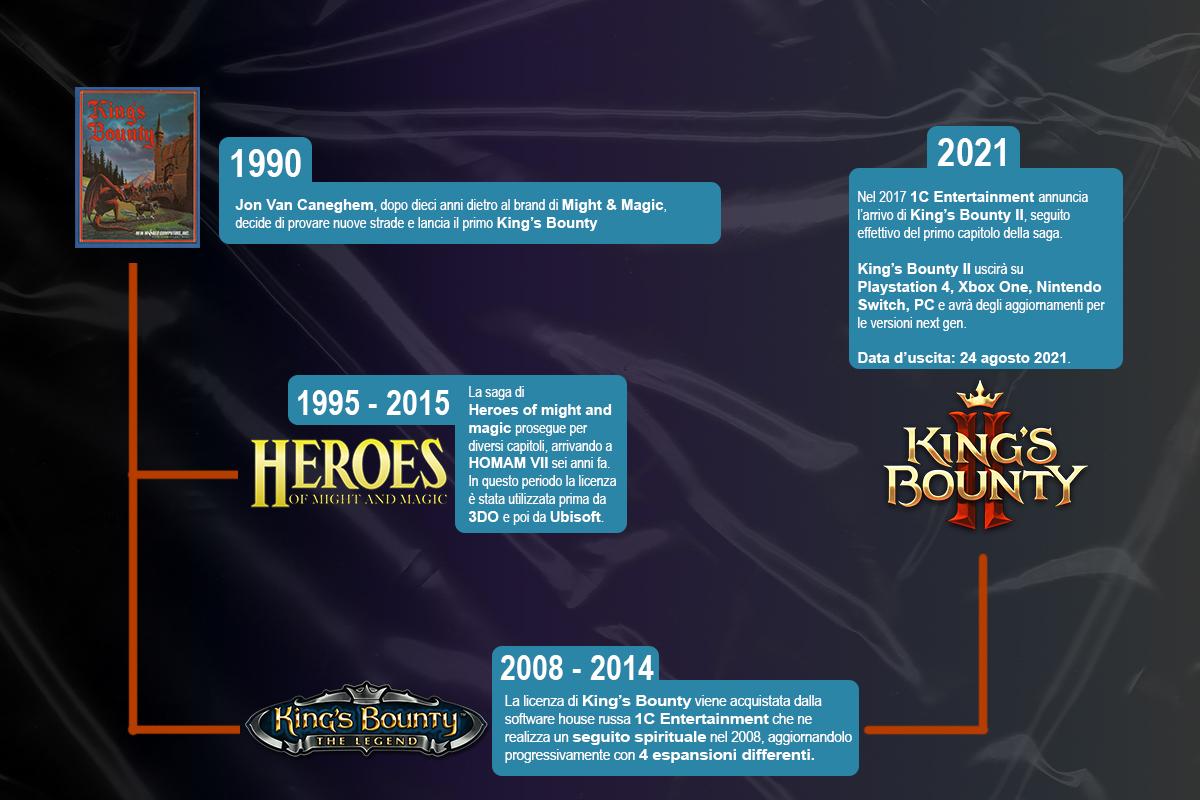 La storia della saga di King's Bounty