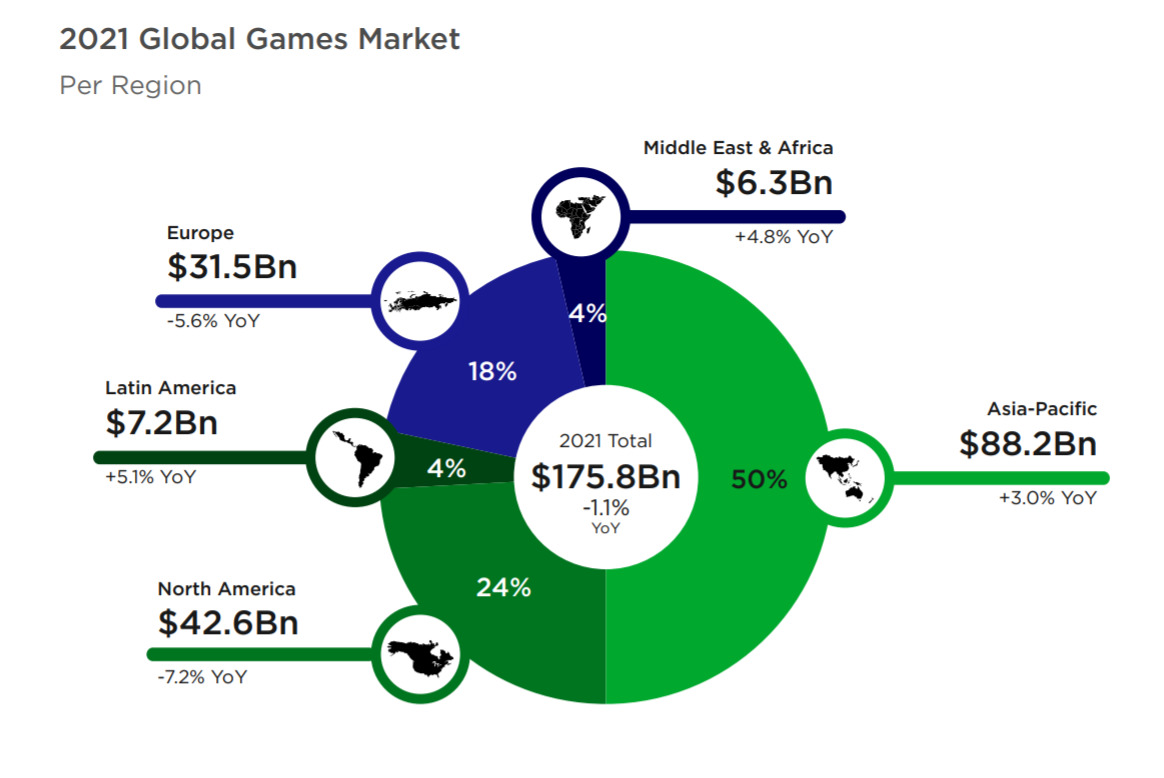 newzoo market report 2021 - global revenues forecast